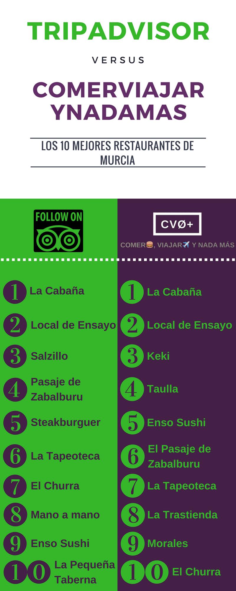 Tripadvisor 10 mejores restaurantes de Murcia
